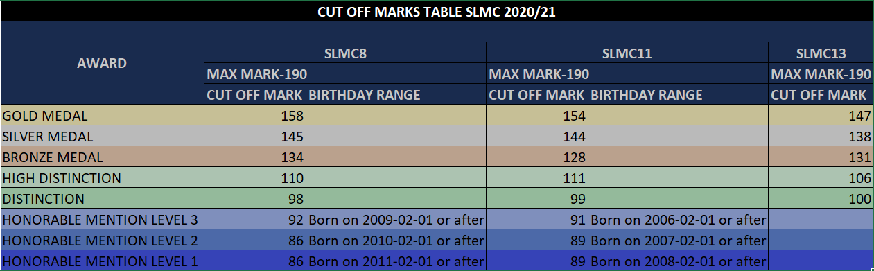 SLMC 2021 - cut-off marks for awards